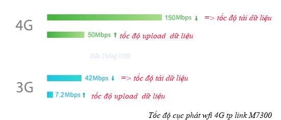 cuc-phat-wifi-4g-tp-link-m7300